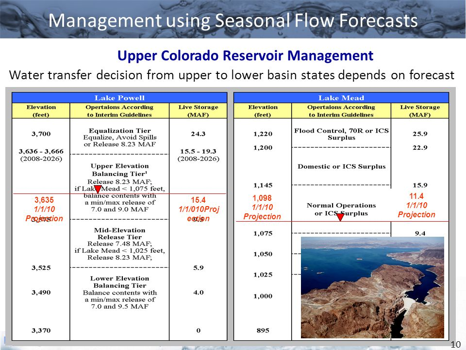 Management using Seasonal Flow Forecasts Upper Colorado Reservoir Management 11.4 1/1/10 Projection 3,635 1/1/10 Projection 15.4 1/1/010Proj ection 1,098 1/1/10 Projection Major releases depend on CBRFC April 1 Forecasts Water transfer decision from upper to lower basin states depends on forecast 10