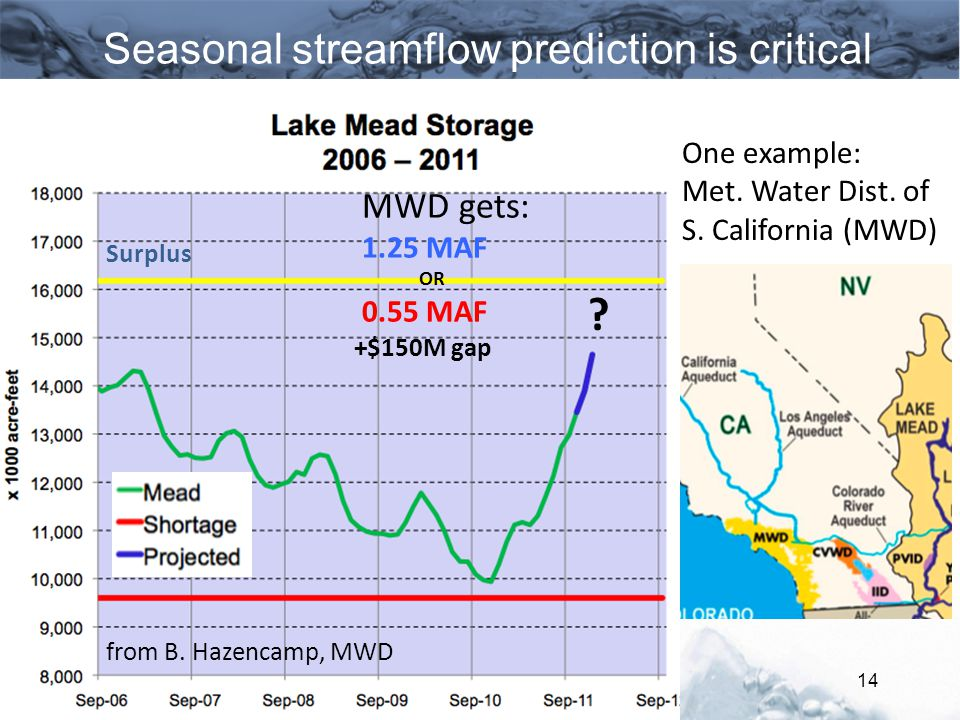 Seasonal streamflow prediction is critical 14 One example: Met.