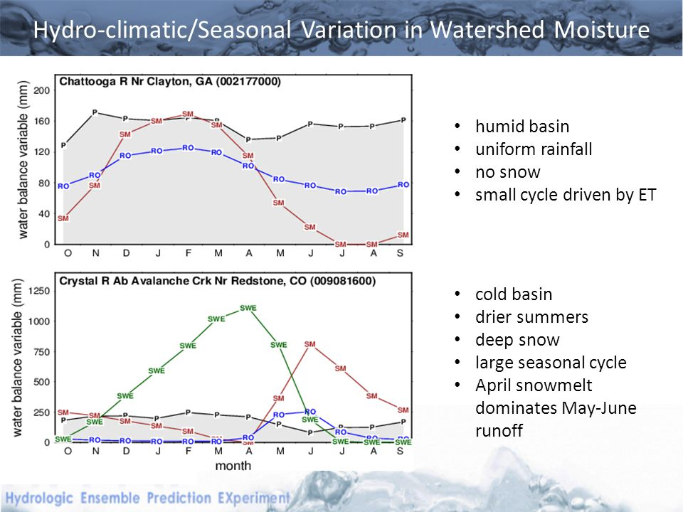 Hydro-climatic/Seasonal Variation in Watershed Moisture humid basin uniform rainfall no snow small cycle driven by ET cold basin drier summers deep snow large seasonal cycle April snowmelt dominates May-June runoff
