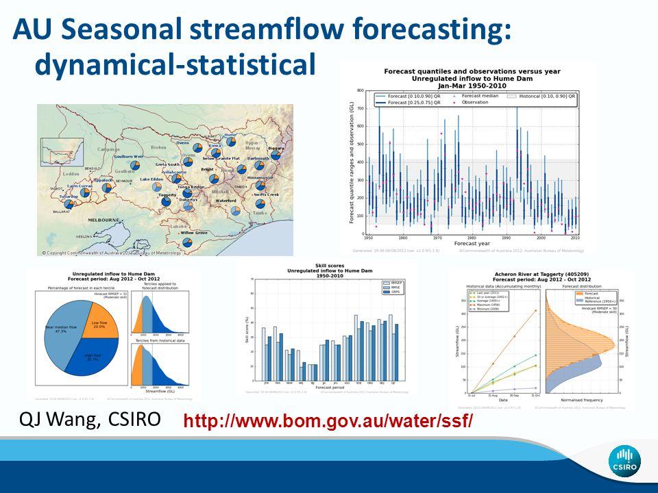 AU Seasonal streamflow forecasting: dynamical-statistical http://www.bom.gov.au/water/ssf/ QJ Wang, CSIRO