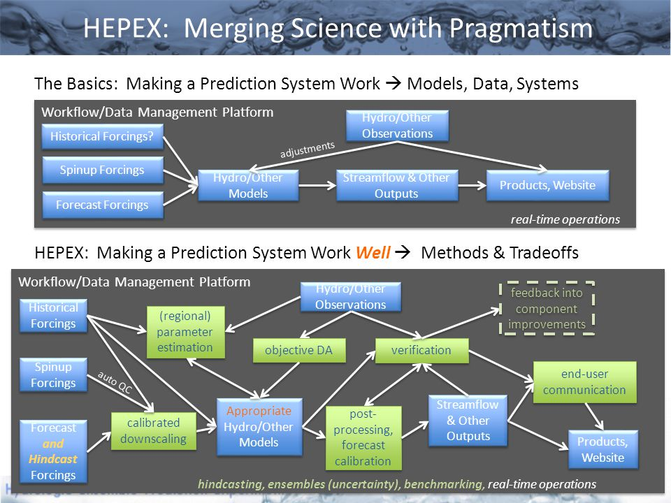 Workflow/Data Management Platform hindcasting, ensembles (uncertainty), benchmarking, real-time operations Workflow/Data Management Platform hindcasting, ensembles (uncertainty), benchmarking, real-time operations Workflow/Data Management Platform real-time operations Workflow/Data Management Platform real-time operations HEPEX: Merging Science with Pragmatism The Basics: Making a Prediction System Work  Models, Data, Systems Spinup Forcings Forecast Forcings Hydro/Other Models Hydro/Other Observations Streamflow & Other Outputs Historical Forcings Products, Website HEPEX: Making a Prediction System Work Well  Methods & Tradeoffs Spinup Forcings Forecast and Hindcast Forcings Forecast and Hindcast Forcings Appropriate Hydro/Other Models Hydro/Other Observations Hydro/Other Observations Streamflow & Other Outputs Products, Website adjustments verification post- processing, forecast calibration objective DA (regional) parameter estimation (regional) parameter estimation calibrated downscaling Historical Forcings.