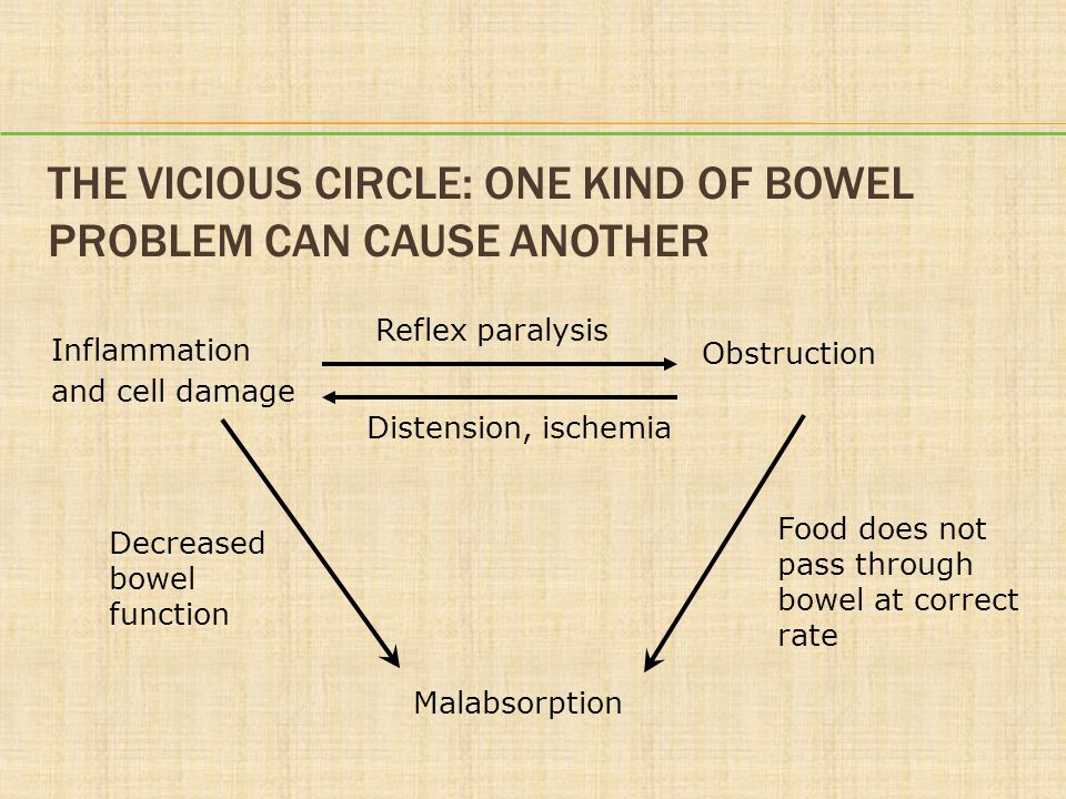 THE VICIOUS CIRCLE: ONE KIND OF BOWEL PROBLEM CAN CAUSE ANOTHER Inflammation and cell damage Obstruction Malabsorption Reflex paralysis Distension, ischemia Decreased bowel function Food does not pass through bowel at correct rate