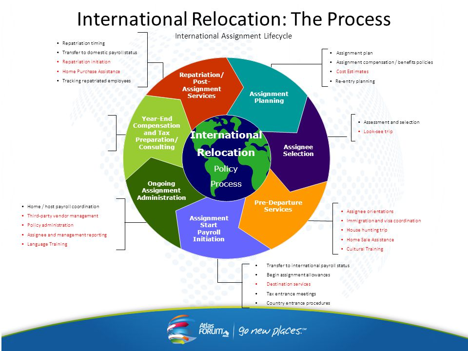 International Relocation: The Process International Assignment Lifecycle International Relocation Policy Process Repatriation/ Post- Assignment Services Year-End Compensation and Tax Preparation/ Consulting Ongoing Assignment Administration Assignment Start Payroll Initiation Assignment Planning Assignee Selection Pre-Departure Services Repatriation timing Transfer to domestic payroll status Repatriation initiation Home Purchase Assistance Tracking repatriated employees Transfer to international payroll status Begin assignment allowances Destination services Tax entrance meetings Country entrance procedures Assignee orientations Immigration and visa coordination House hunting trip Home Sale Assistance Cultural Training Assessment and selection Look-see trip Assignment plan Assignment compensation / benefits policies Cost Estimates Re-entry planning Home / host payroll coordination Third-party vendor management Policy administration Assignee and management reporting Language Training