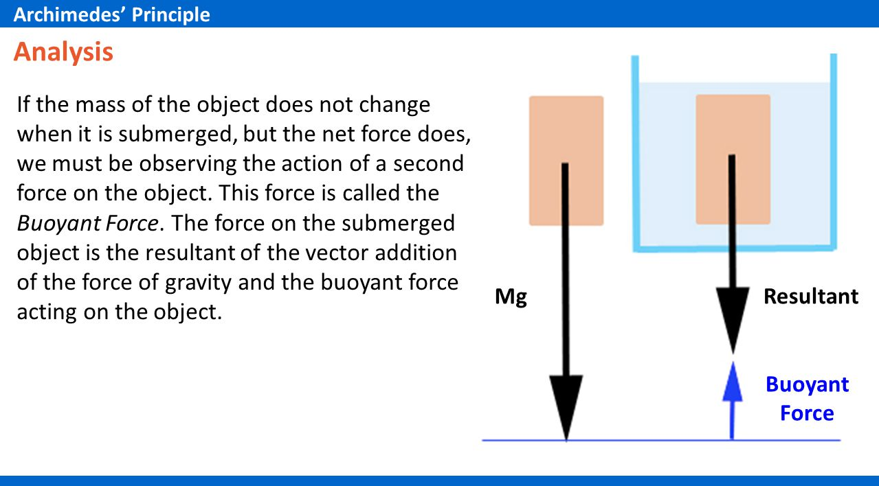 Analysis If the mass of the object does not change when it is submerged, but the net force does, we must be observing the action of a second force on the object.
