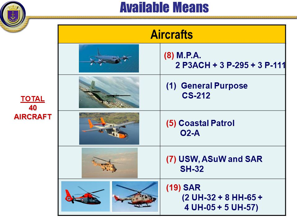 Available Means Aircrafts (8) M.P.A. 2 P3ACH + 3 P-295 + 3 P-111 (1)General Purpose CS-212 (7) USW, ASuW and SAR SH-32 (19) SAR (2 UH-32 + 8 HH-65 + 4
