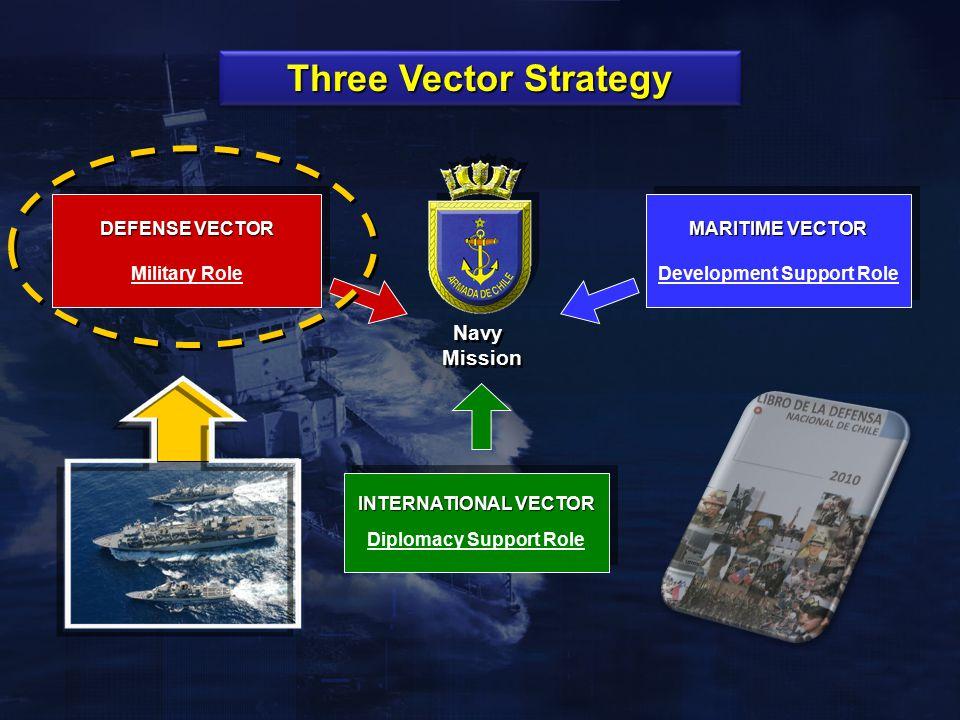 Three Vector Strategy DEFENSE VECTOR Military Role DEFENSE VECTOR Military Role MARITIME VECTOR Development Support Role MARITIME VECTOR Development S