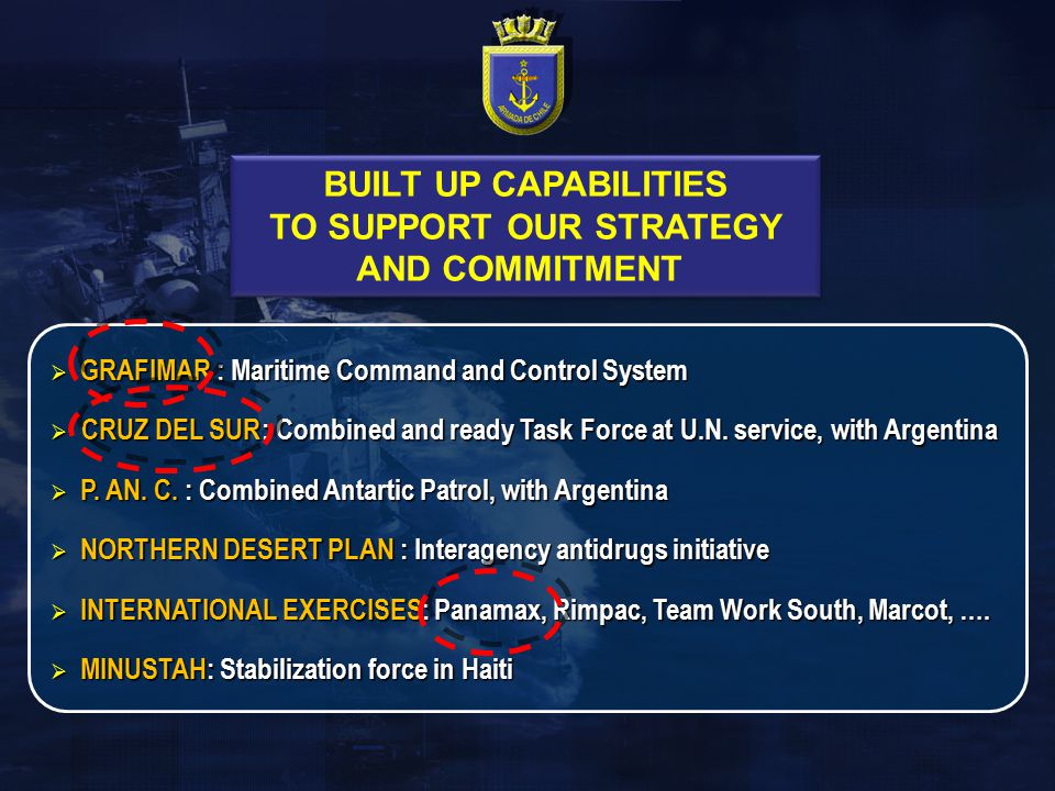  GRAFIMAR : Maritime Command and Control System  CRUZ DEL SUR: Combined and ready Task Force at U.N. service, with Argentina  P. AN. C. : Combined