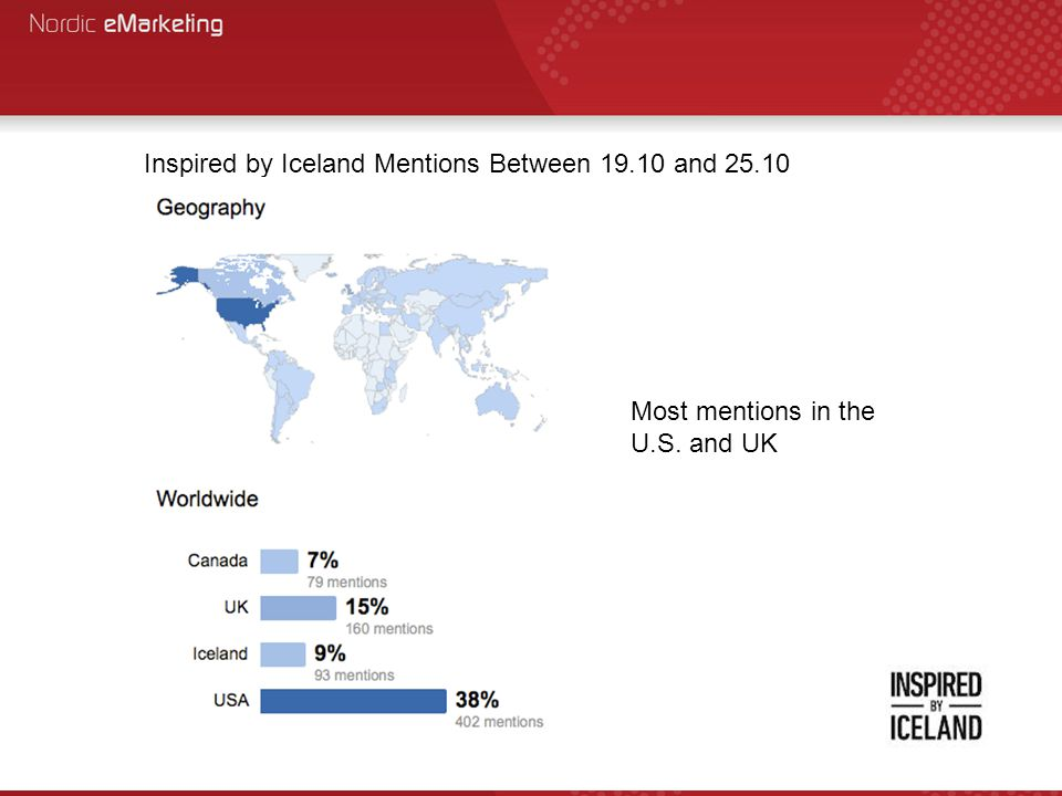 Inspired by Iceland Mentions Between 19.10 and 25.10 Most mentions in the U.S. and UK
