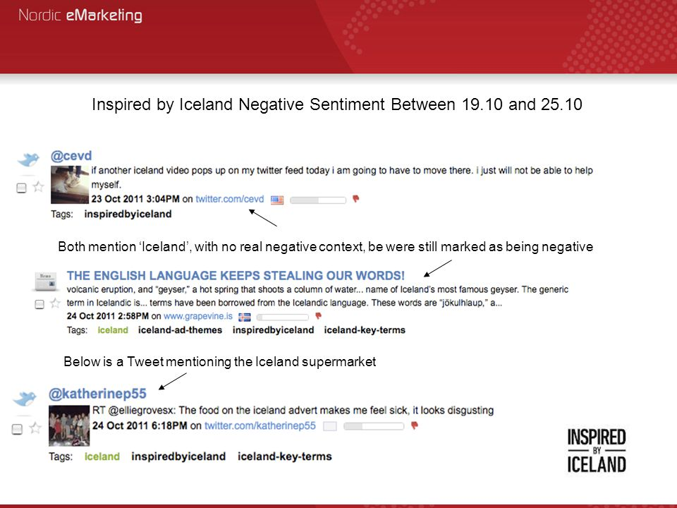 Inspired by Iceland Negative Sentiment Between 19.10 and 25.10 Both mention 'Iceland', with no real negative context, be were still marked as being negative Below is a Tweet mentioning the Iceland supermarket