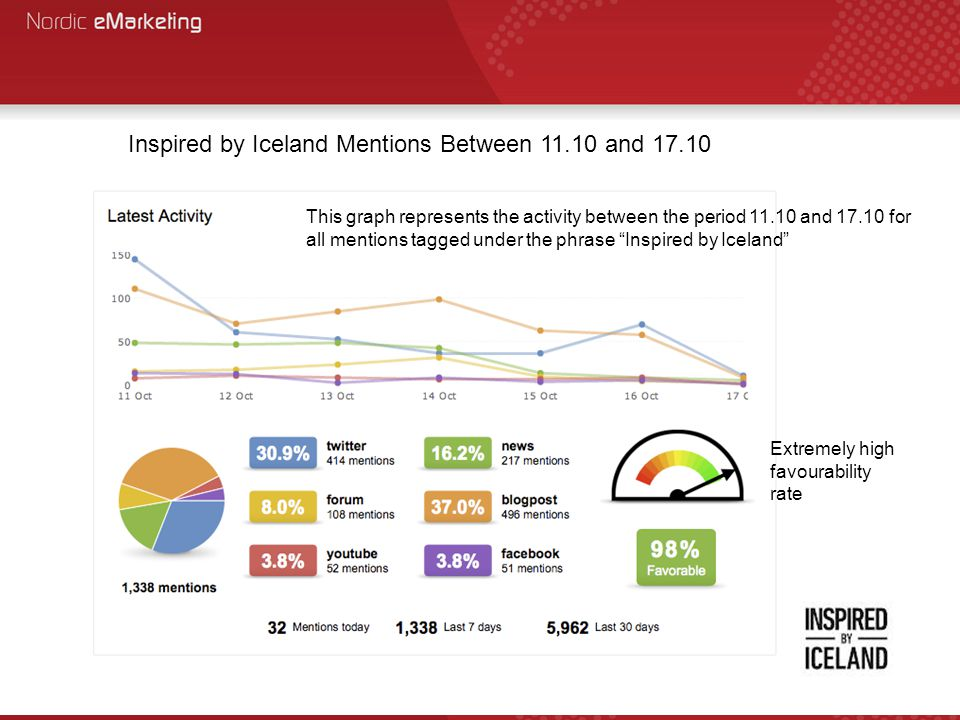 Conclusion 97% favourability, although it's more like 100% due to the supermarket related mentions and other Iceland related mentioned noted as being negative.