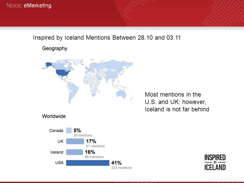 Inspired by Iceland Mentions Between 28.10 and 03.11 Most mentions in the U.S. and UK; however, Iceland is not far behind