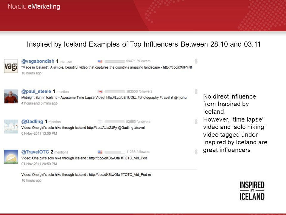 Inspired by Iceland Examples of Top Influencers Between 28.10 and 03.11 No direct influence from Inspired by Iceland. However, 'time lapse' video and