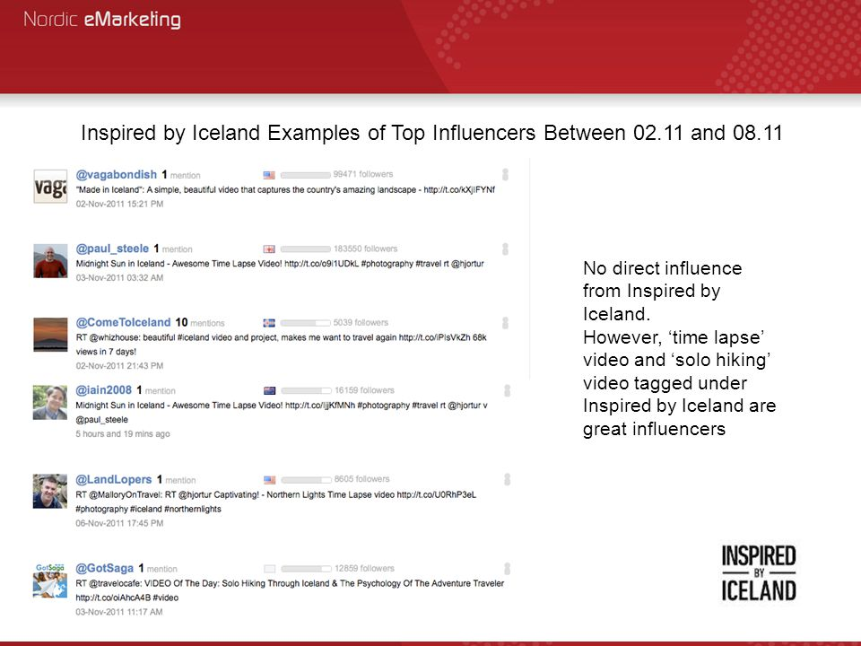 Inspired by Iceland Examples of Top Influencers Between 02.11 and 08.11 No direct influence from Inspired by Iceland.