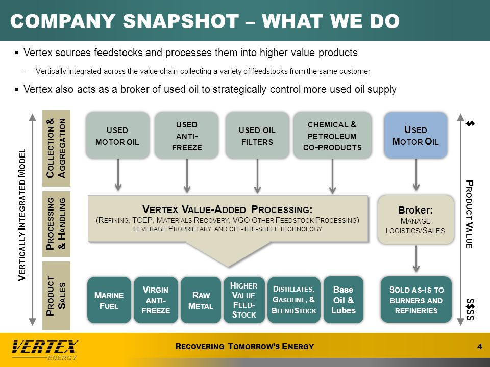 R ECOVERING T OMORROW ' S E NERGY THE REGIONAL MODEL 5 R ECOVERING T OMORROW ' S E NERGY  There are significant costs associated with moving feedstock over long distances to and from a centrally located processing facility  The Vertex / Omega combination establishes 2 regional hubs in highly strategic locations, which will optimize transportation costs ̶ West Coast - California / Nevada ̶ Gulf Region - New Orleans and Houston ̶ Vertex can leverage its national aggregation footprint to supply Omega with Cheaper UMO  Vertex intends to capture additional margin by using its systems and expertise to build street collections as well as offer anti-freeze / filter processing services at the Omega sites ̶ Collected gallons are typically cheaper than third party gallons ̶ Generate incremental profit from the same generator ̶ Creates stickier customer relationships V ERTEX A GGREGATION / R EFINING F OOTPRINT Vertex TCEP – 32M gal Marrero – 60M+ gal Bango – 23M+ gal Myrtle Grove -H OUSTON, T EXAS -C OLUMBUS, O HIO -M OBILE, A LABAMA -F ALLON, N EVADA CURRENT AGGREGATION SITES Heartland – 18 M gal Heartland