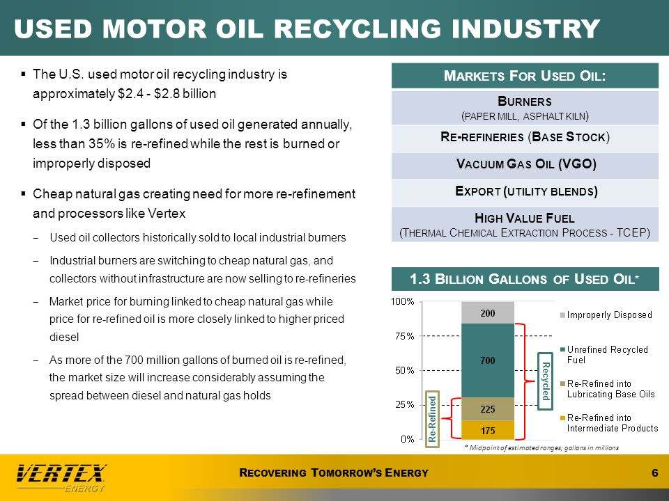 BASE OIL – TYPICAL PRODUCTION 17 R ECOVERING T OMORROW ' S E NERGY VERTEX Base Oils are Premium quality paraffinic base stocks manufactured using state of the art re-refining technology, incorporating vacuum distillation with high pressure hydrotreatment to produce extremely consistent high quality, light colored, paraffinic base oils.