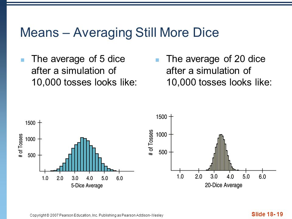 Copyright © 2007 Pearson Education, Inc. Publishing as Pearson Addison-Wesley Slide 18- 19 Means – Averaging Still More Dice The average of 5 dice aft