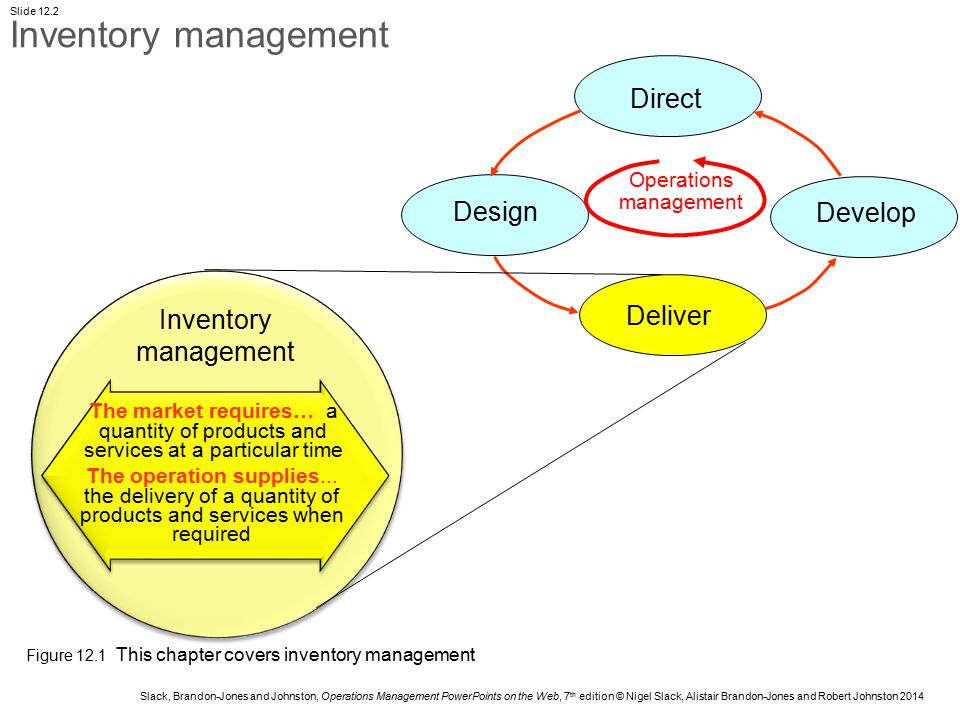 Slack, Brandon-Jones and Johnston, Operations Management PowerPoints on the Web, 7 th edition © Nigel Slack, Alistair Brandon-Jones and Robert Johnston 2014 Slide 12.23 If the true costs of stock holding are taken into account, and if the cost of ordering (or changeover) is reduced, the economic order quantity (EOQ) is much smaller Original holding costs Original total costs Revised holding costs Order quantity Costs Original EOQ Revised EOQ Revised order costs Revised total costs Original order costs Criticism of the EOQ approach Figure 12.9 If the true costs of stock holding are taken into account, and if the cost of ordering (or changeover) is reduced, the economic order quantity (EOQ) is much smaller