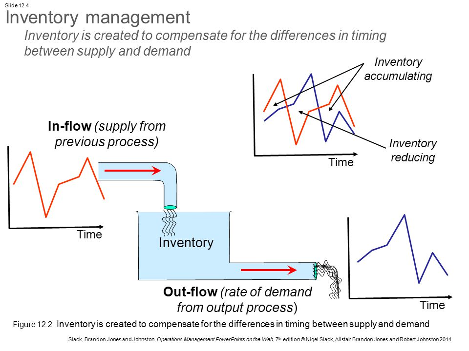 Slack, Brandon-Jones and Johnston, Operations Management PowerPoints on the Web, 7 th edition © Nigel Slack, Alistair Brandon-Jones and Robert Johnston 2014 Slide 12.15 Inventory level Time Shortages Inventory planning allowing for shortages
