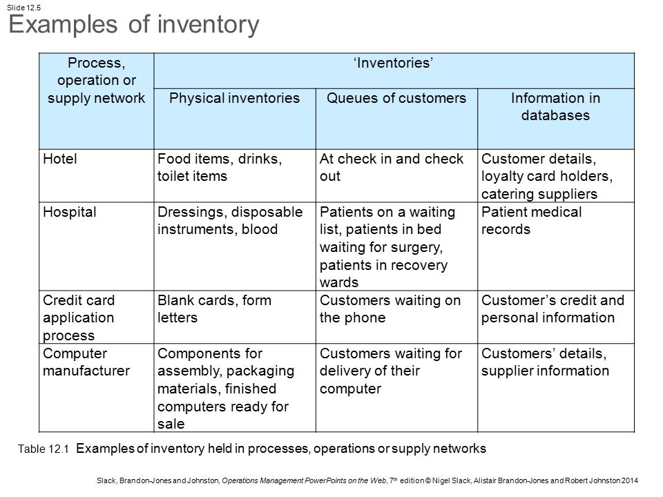 Slack, Brandon-Jones and Johnston, Operations Management PowerPoints on the Web, 7 th edition © Nigel Slack, Alistair Brandon-Jones and Robert Johnston 2014 Slide 12.6 'Inventories' Physical inventoriesQueues of customersDigital information in databases CostTies up working capital and there could be high administrative and insurance costs Primarily time-cost to the customer, i.e.