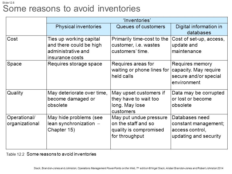 Slack, Brandon-Jones and Johnston, Operations Management PowerPoints on the Web, 7 th edition © Nigel Slack, Alistair Brandon-Jones and Robert Johnston 2014 Slide 12.7 Reason for holding inventory ExampleHow inventory could be reduced As an insurance against uncertainty Safety stocks for when demand or supply is not perfectly predictable Improve demand forecasting Tighten supply, e.g.