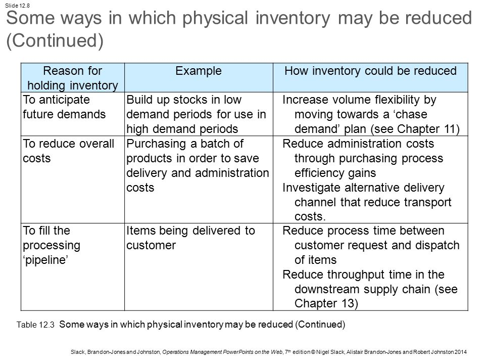 Slack, Brandon-Jones and Johnston, Operations Management PowerPoints on the Web, 7 th edition © Nigel Slack, Alistair Brandon-Jones and Robert Johnston 2014 Slide 12.19 A periodic review approach to order timing with probabilistic demand and lead time Inventory level QmQm T0T0 T1T1 T2T2 T3T3 Time t1t1 t2t2 t3t3 tftf tftf tftf Q1Q1 Q2Q2 Q3Q3 Figure 12.14 A periodic review approach to order timing with probabilistic demand and lead time