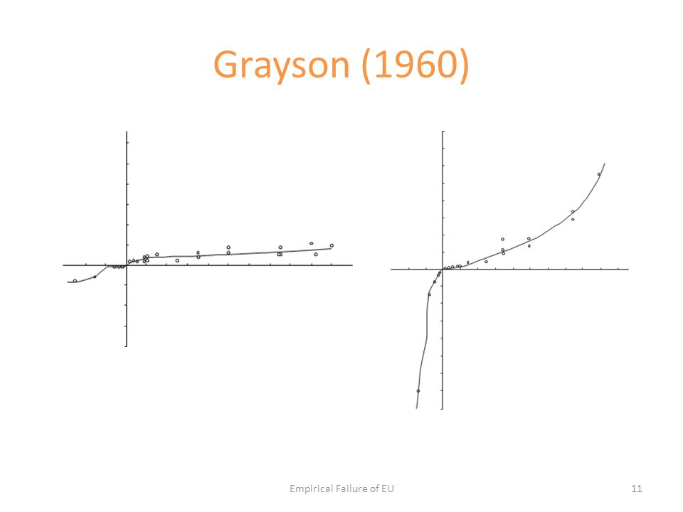 Grayson (1960) Empirical Failure of EU11
