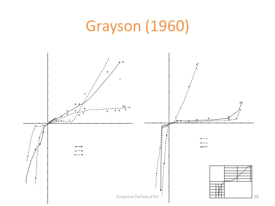 Grayson (1960) Empirical Failure of EU56
