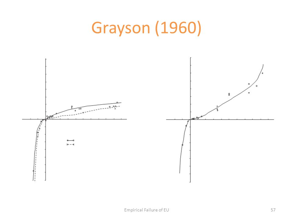 Grayson (1960) Empirical Failure of EU57