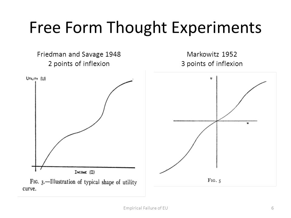Free Form Thought Experiments Friedman and Savage 1948 2 points of inflexion Markowitz 1952 3 points of inflexion Empirical Failure of EU6