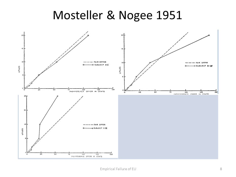Mosteller & Nogee 1951 Empirical Failure of EU8
