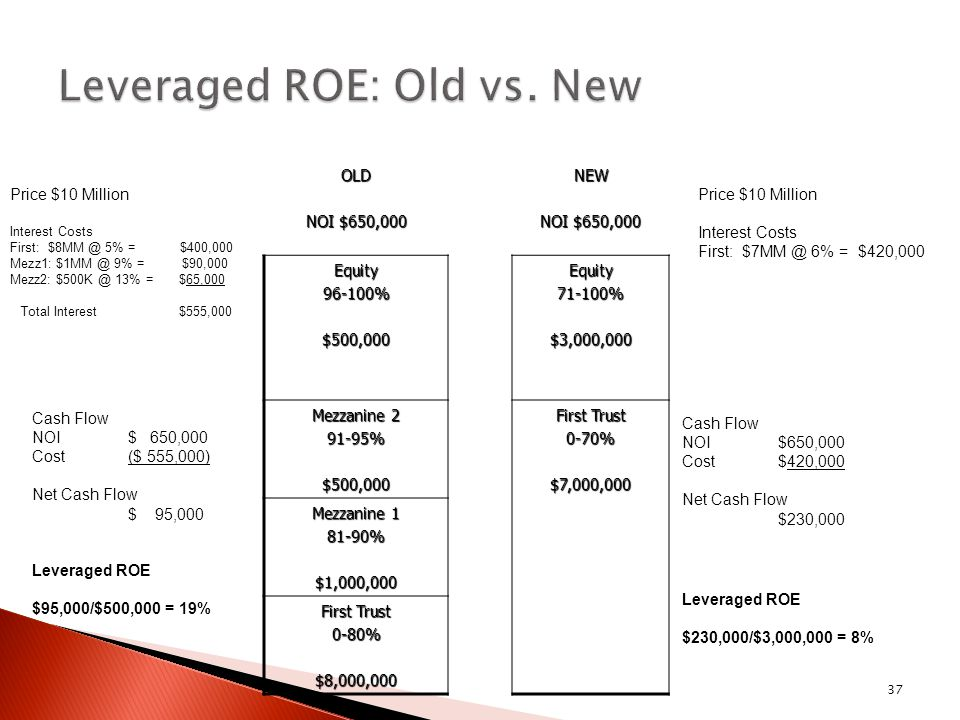 37OLD NOI $650,000 NEW Equity96-100%$500,000Equity71-100%$3,000,000 Mezzanine 2 91-95%$500,000 First Trust 0-70%$7,000,000 Mezzanine 1 81-90%$1,000,000 First Trust 0-80%$8,000,000 Price $10 Million Interest Costs First: $8MM @ 5% = $400,000 Mezz1: $1MM @ 9% = $90,000 Mezz2: $500K @ 13% = $65,000 Total Interest $555,000 Cash Flow NOI$ 650,000 Cost($ 555,000) Net Cash Flow $ 95,000 Leveraged ROE $95,000/$500,000 = 19% Price $10 Million Interest Costs First: $7MM @ 6% = $420,000 Cash Flow NOI$650,000 Cost$420,000 Net Cash Flow $230,000 Leveraged ROE $230,000/$3,000,000 = 8%