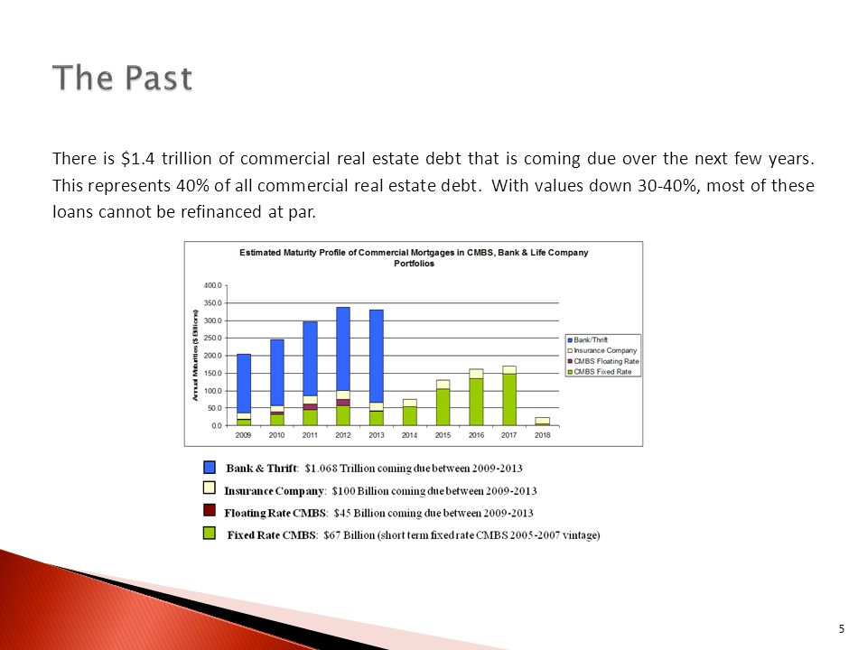 There is $1.4 trillion of commercial real estate debt that is coming due over the next few years.