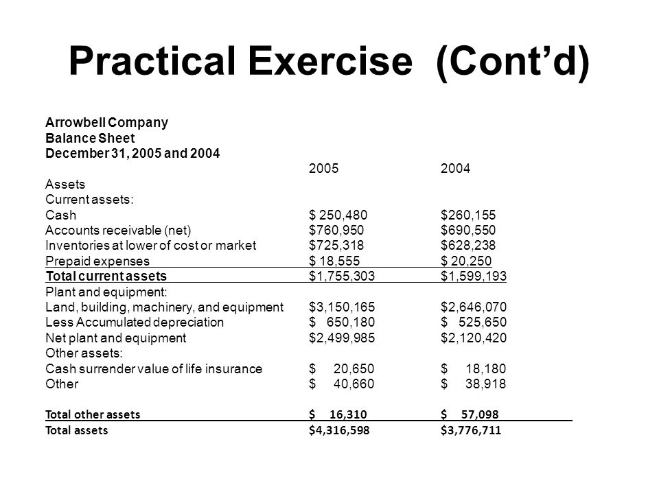 Practical Exercise (Cont'd) Arrowbell Company Balance Sheet December 31, 2005 and 2004 20052004 Assets Current assets: Cash$ 250,480$260,155 Accounts