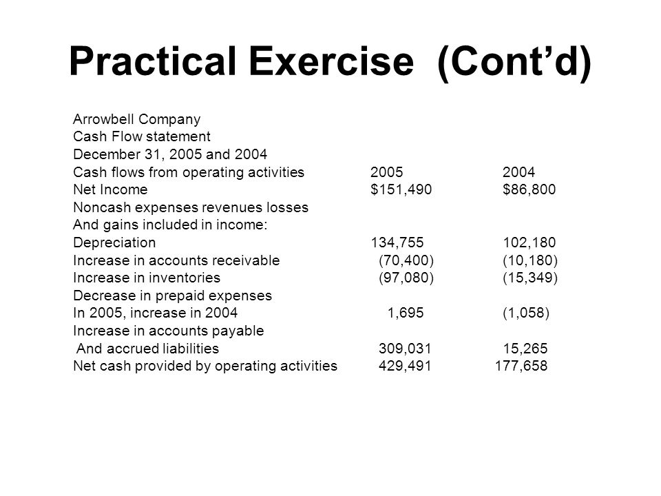 Practical Exercise (Cont'd) Arrowbell Company Cash Flow statement December 31, 2005 and 2004 Cash flows from operating activities20052004 Net Income$1