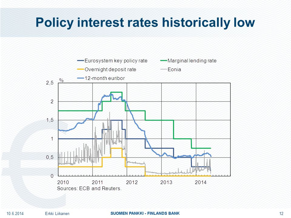 Policy interest rates historically low Erkki Liikanen 12 10.6.2014