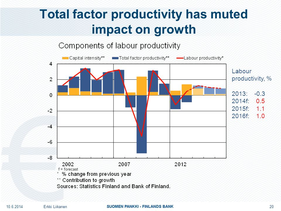 Total factor productivity has muted impact on growth Erkki Liikanen 20 Labour productivity, % 2013: -0.3 2014f: 0.5 2015f: 1.1 2016f: 1.0 10.6.2014 f = forecast