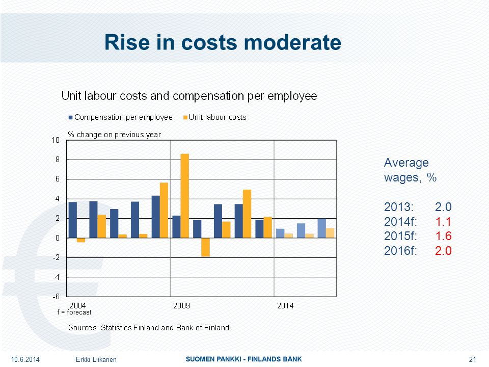 Rise in costs moderate Erkki Liikanen10.6.2014 Average wages, % 2013: 2.0 2014f: 1.1 2015f: 1.6 2016f: 2.0 f = forecast 21