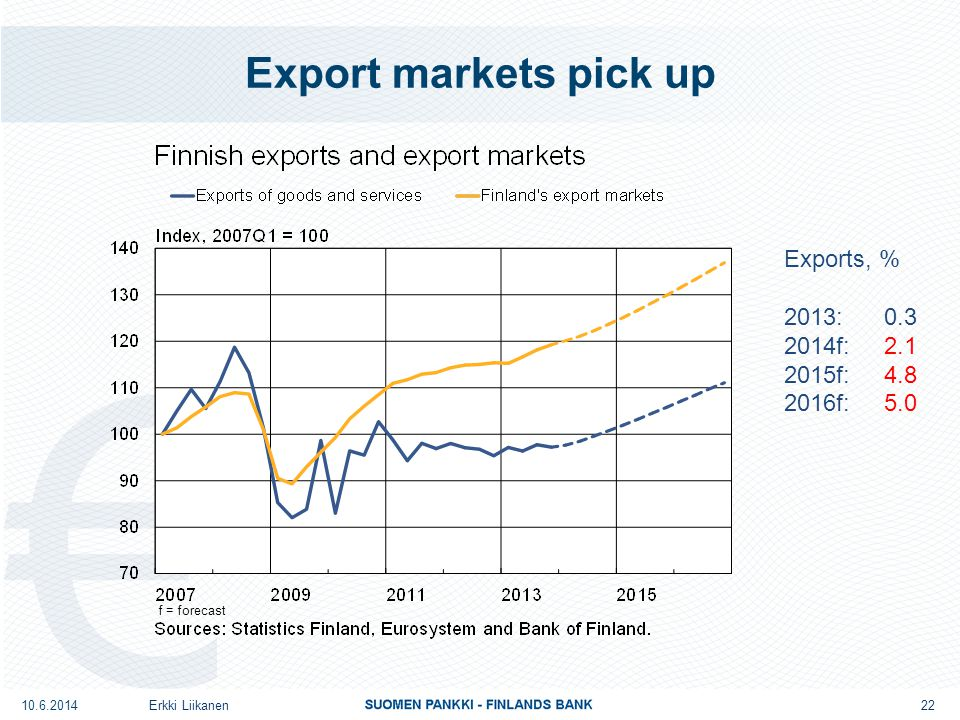 Export markets pick up Erkki Liikanen Exports, % 2013: 0.3 2014f: 2.1 2015f: 4.8 2016f: 5.0 10.6.2014 f = forecast 22