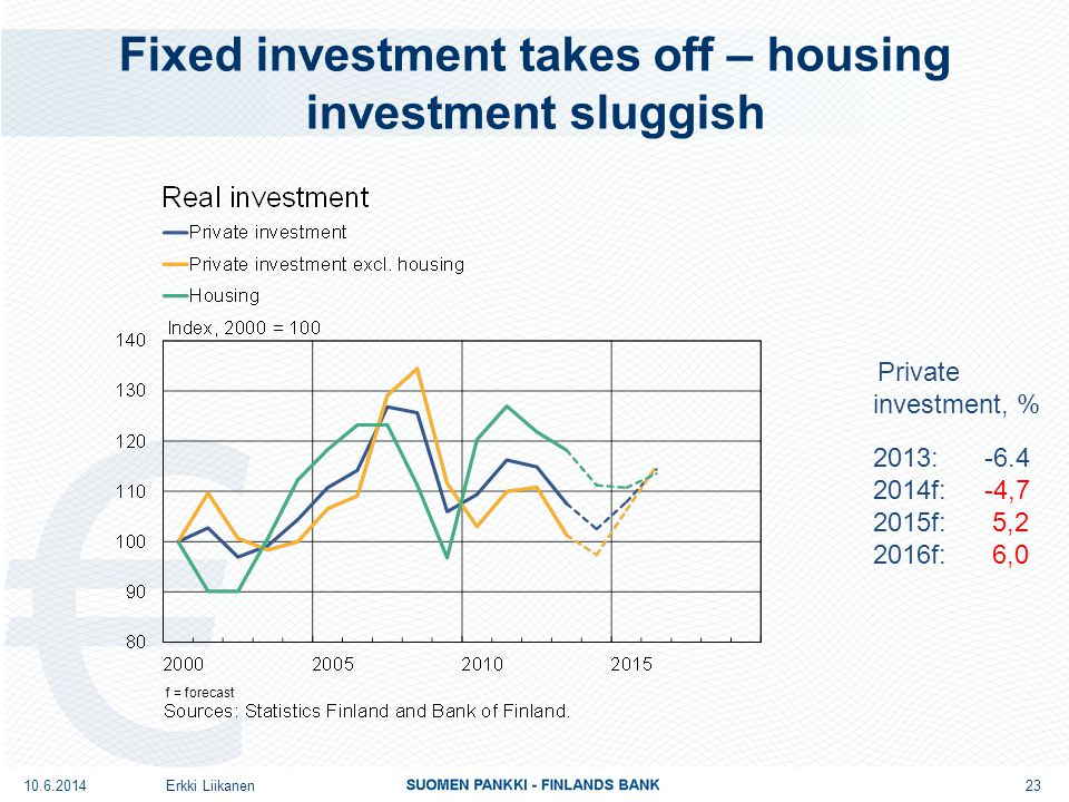 Fixed investment takes off – housing investment sluggish Erkki Liikanen 23 Private investment, % 2013: -6.4 2014f: -4,7 2015f: 5,2 2016f: 6,0 10.6.2014 f = forecast