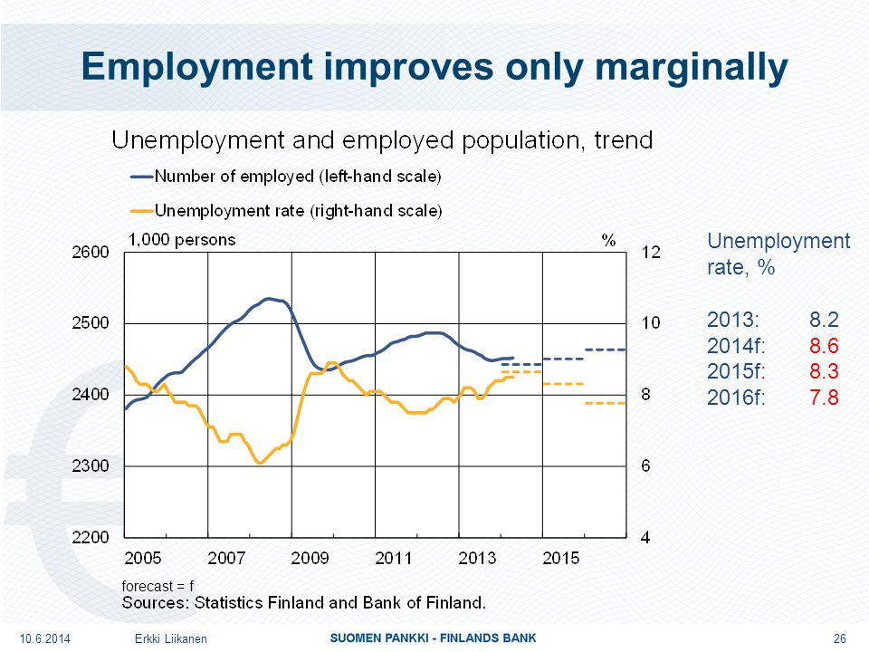 Employment improves only marginally Erkki Liikanen Unemployment rate, % 2013: 8.2 2014f: 8.6 2015f: 8.3 2016f: 7.8 10.6.2014 forecast = f 26