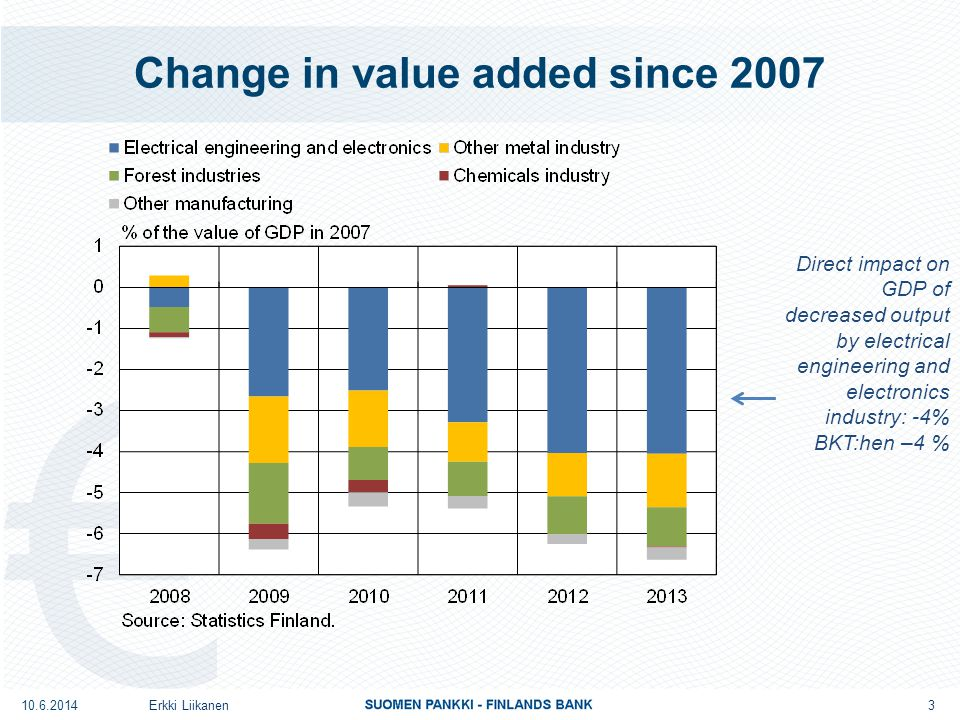 Change in value added since 2007 Direct impact on GDP of decreased output by electrical engineering and electronics industry: -4% BKT:hen –4 % 3 Erkki Liikanen10.6.2014