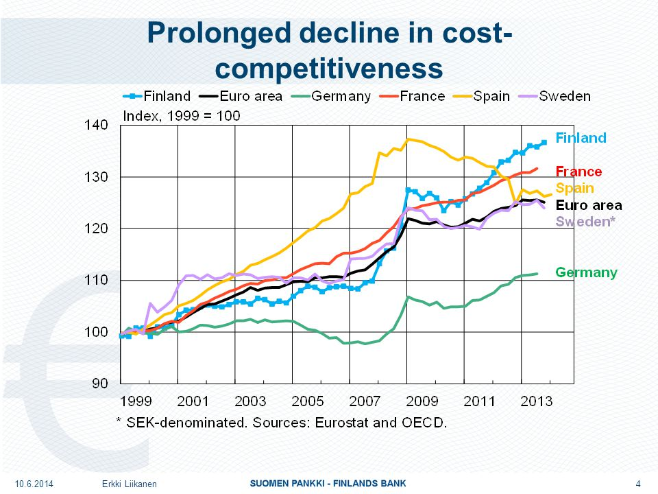 Prolonged decline in cost- competitiveness 4 Erkki Liikanen