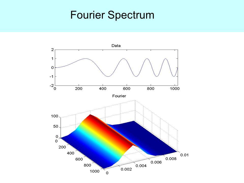 Duffing Type Wave Hilbert Spectrum