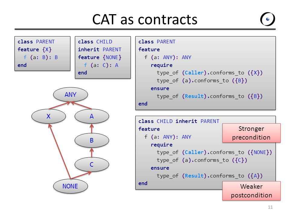 CAT as contracts 11 class CHILD inherit PARENT feature f (a: ANY): ANY require type_of (Caller).conforms_to ({NONE}) type_of (a).conforms_to ({C}) ensure type_of (Result).conforms_to ({A}) end class CHILD inherit PARENT feature f (a: ANY): ANY require type_of (Caller).conforms_to ({NONE}) type_of (a).conforms_to ({C}) ensure type_of (Result).conforms_to ({A}) end class PARENT feature {X} f (a: B): B end class PARENT feature {X} f (a: B): B end A A B B C C class PARENT feature f (a: ANY): ANY require type_of (Caller).conforms_to ({X}) type_of (a).conforms_to ({B}) ensure type_of (Result).conforms_to ({B}) end class PARENT feature f (a: ANY): ANY require type_of (Caller).conforms_to ({X}) type_of (a).conforms_to ({B}) ensure type_of (Result).conforms_to ({B}) end ANY X X class CHILD inherit PARENT feature {NONE} f (a: C): A end class CHILD inherit PARENT feature {NONE} f (a: C): A end NONE Stronger precondition Weaker postcondition