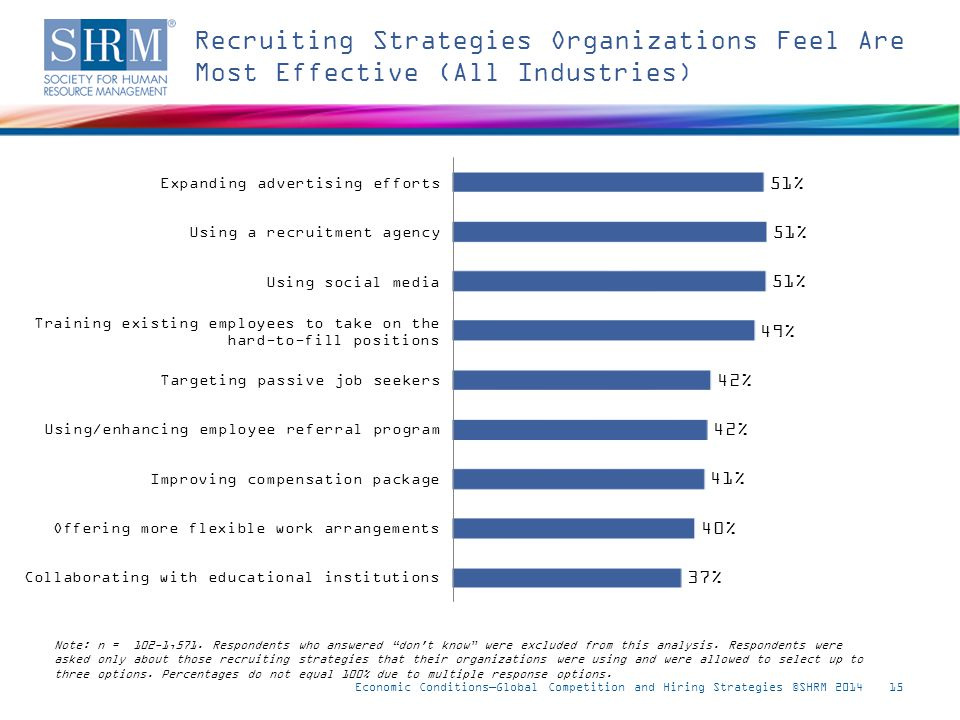 Recruiting Strategies Organizations Feel Are Most Effective (All Industries) Economic Conditions—Global Competition and Hiring Strategies ©SHRM 201415 Note: n = 102-1,571.