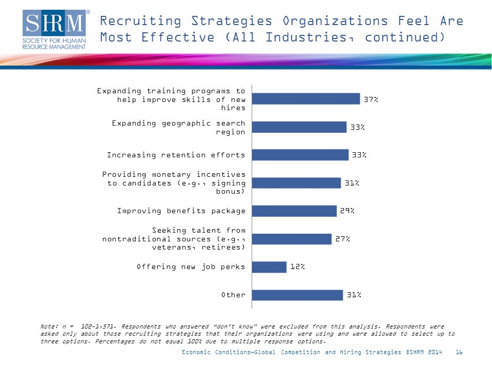 Recruiting Strategies Organizations Feel Are Most Effective (All Industries, continued) Economic Conditions—Global Competition and Hiring Strategies ©SHRM 201416 Note: n = 102-1,571.
