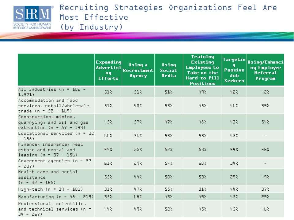 Recruiting Strategies Organizations Feel Are Most Effective (by Industry) Economic Conditions—Global Competition and Hiring Strategies ©SHRM 201417 Note: Respondents who answered don t know were excluded from this analysis.