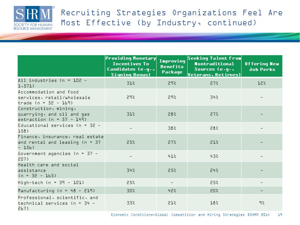 Recruiting Strategies Organizations Feel Are Most Effective (by Industry, continued) Economic Conditions—Global Competition and Hiring Strategies ©SHRM 201419 Note: Respondents who answered don t know were excluded from this analysis.