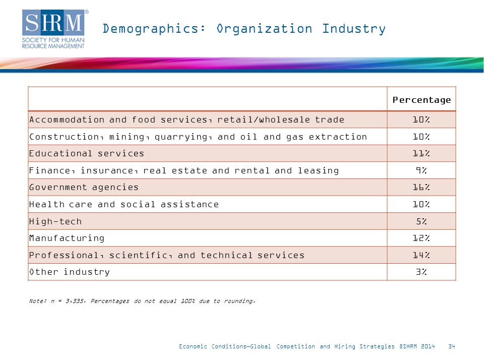 Demographics: Organization Industry Economic Conditions—Global Competition and Hiring Strategies ©SHRM 201434 Note: n = 3,335.