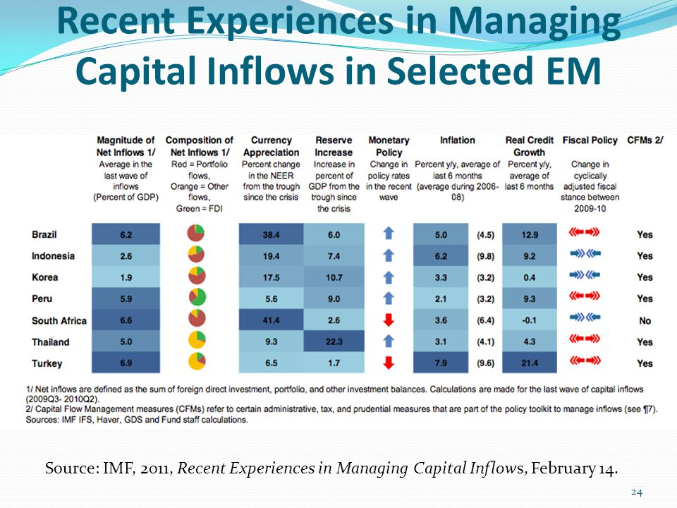 Recent Experiences in Managing Capital Inflows in Selected EM Source: IMF, 2011, Recent Experiences in Managing Capital Inflows, February 14. 24